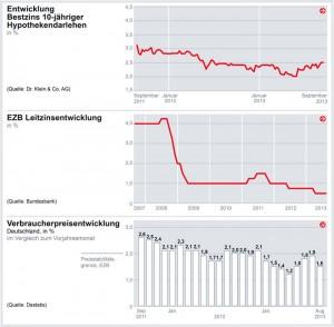 Zinsentwicklung 2013